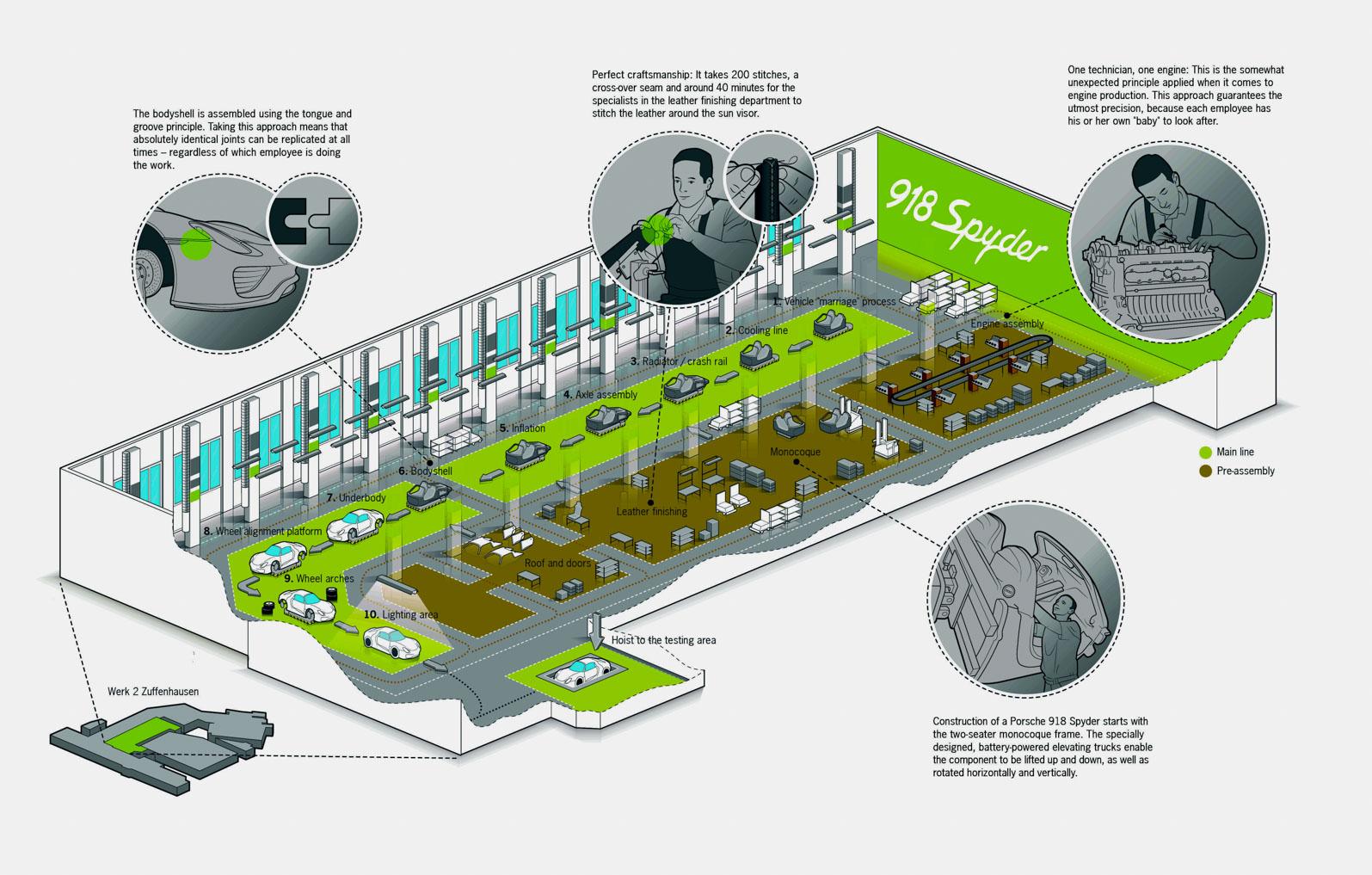 the porsche 918 spyder high tech craftsmanship predstavujeme porsche